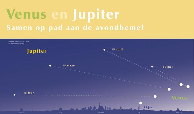 Vensu Jupiter avondhemel 15 februari-15 mei 2015
