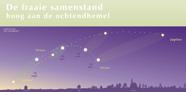 Venus Jupiter hoog aan de ochtendhemel 25 oktober 2015
